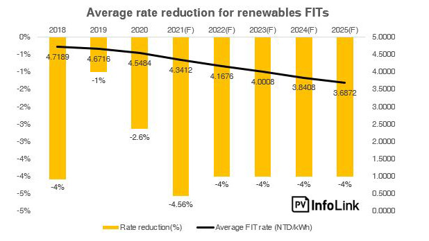 Solar FIT Rates, Solar Energy Panels